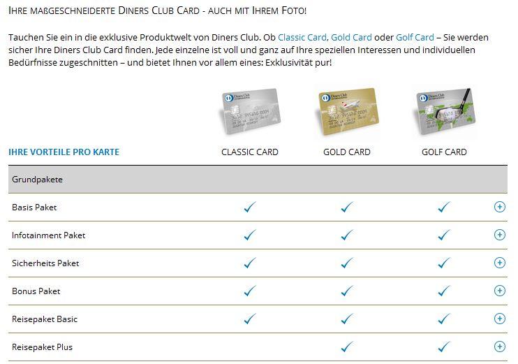 Die Diners Club Privatkarten im Vergleich