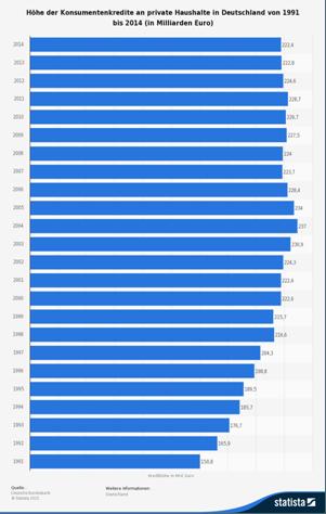 Das Volumen an Konsumentenkrediten stagniert in den letzten Jahren