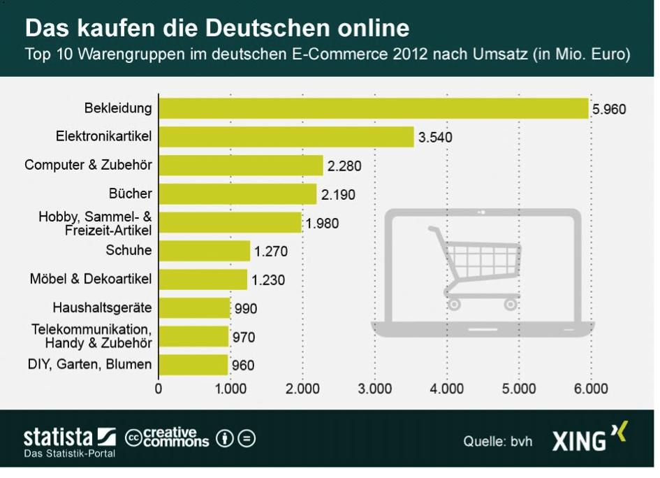 Beim Online-Shopping liegt Bekleidung vorne