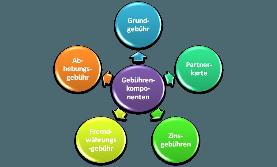 Aufzählung der fünf wichtigsten Gebührenkomponenten