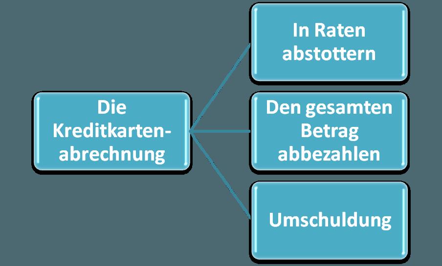 Aufzählung der Rückzahlungsmöglichkeiten