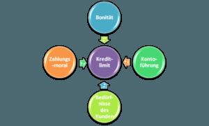 Vier Einflussfaktoren für die Höhe des Kreditlimit