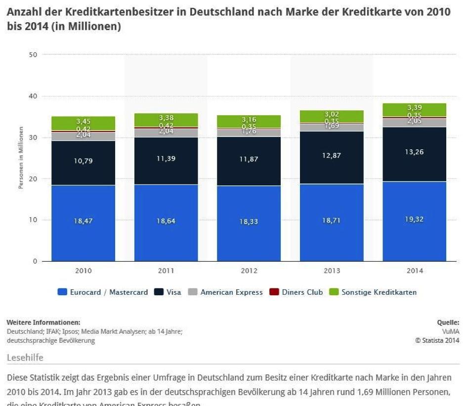 Die MasterCard ist in Deutschland besonders beliebt
